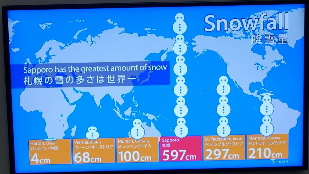 interesting that Hokkaido lies more south than Paris and gets so much more snow