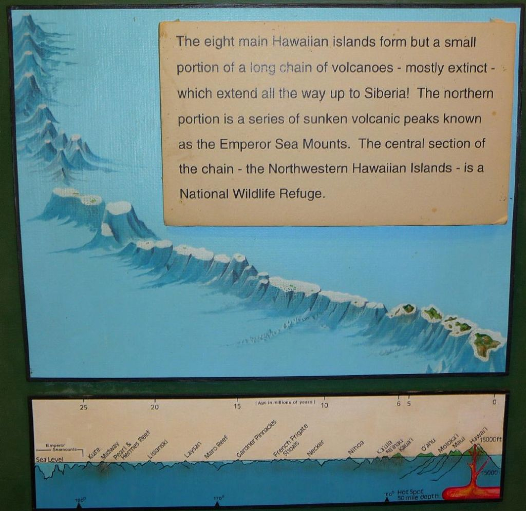 this shows how the Islands, mountains and volcanoes were formed: the plate was on a north western conveyor belt while magma was coming to the surface