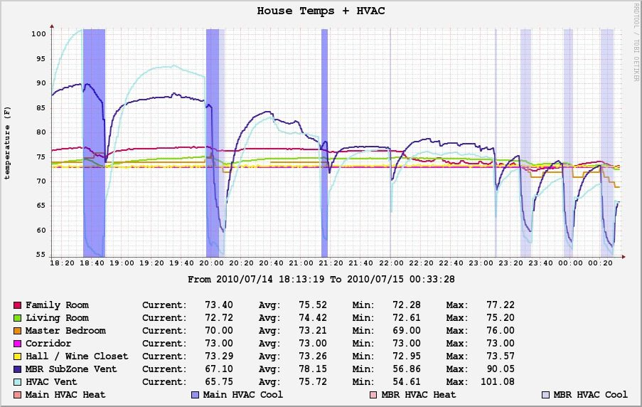 Marc's Blog: linuxha - Temperature monitoring and graphing